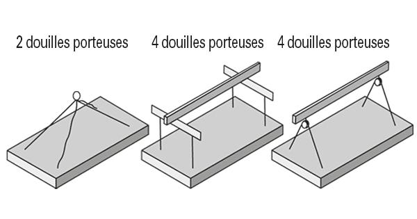 3 schémas pour élingage du produit funéraire selon les douilles porteuses. Dessins Stradal